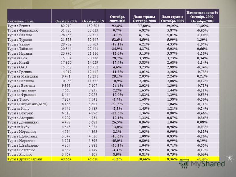 Ключевые словаОктябрь 2008Октябрь 2009 Октябрь 2009/2008 Доля страны Октябрь 2008 Доля страны Октябрь 2009 Изменение доли % Октябрь 2009- Октябрь2008 Туры в Египет82 910159 50392,4%17,80%29,25%11,45% Туры в Финляндию31 78032 0130,7%6,82%5,87%-0,95% Т