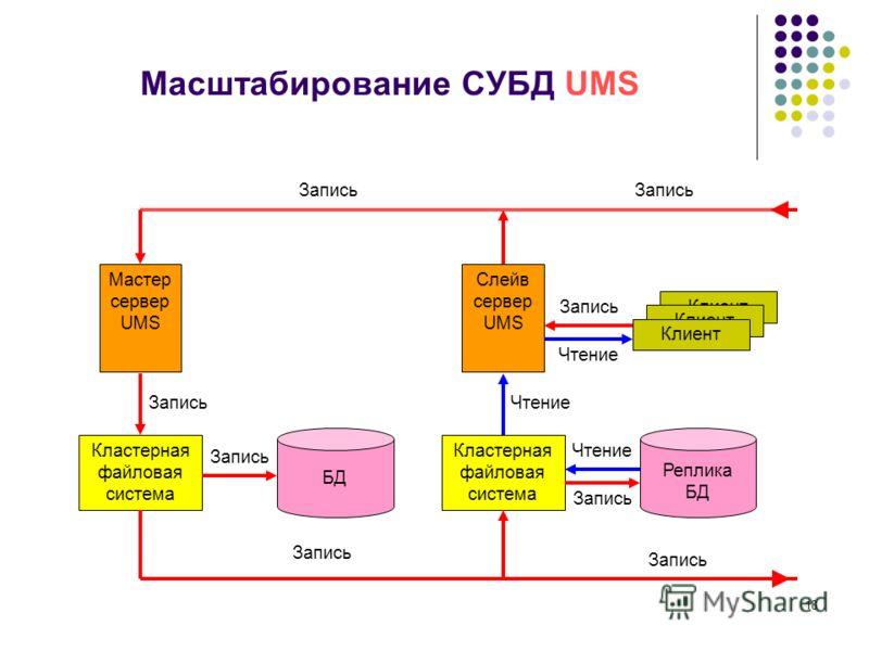 18 Масштабирование СУБД UMS Мастер сервер UMS Кластерная файловая система Слейв сервер UMS Кластерная файловая система Клиент БД Реплика БД Запись Чтение Запись ЧтениеЗапись