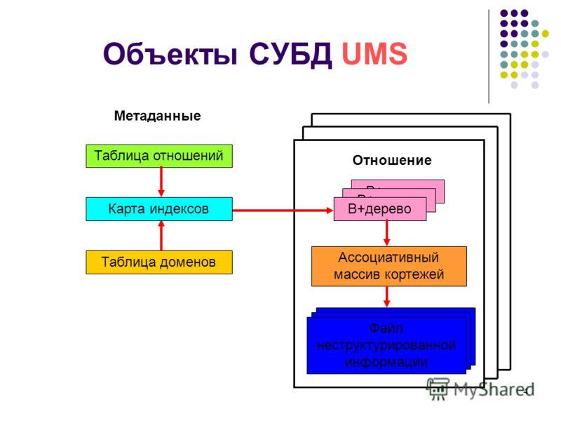 4 Объекты СУБД UMS Таблица отношений В+дерево Ассоциативный массив кортежей Файл неструктурированной информации В+дерево Отношение Таблица доменов Файл неструктурированной информации Метаданные Карта индексов