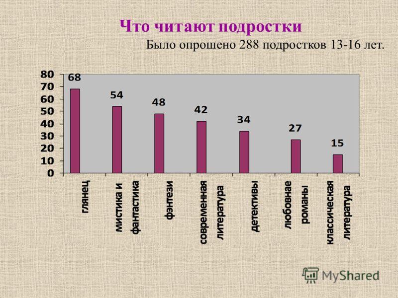 Что читают подростки Было опрошено 288 подростков 13-16 лет.