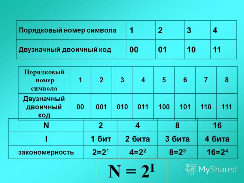 Порядковый номер символа 1234 Двузначный двоичный код 00011011 Порядковый номер символа 12345678 Двузначный двоичный код 00001010011100101110111 N24816 I1 бит2 бита3 бита4 бита закономерность 2=2 1 4=2 2 8=2 3 16=2 4 N = 2 I