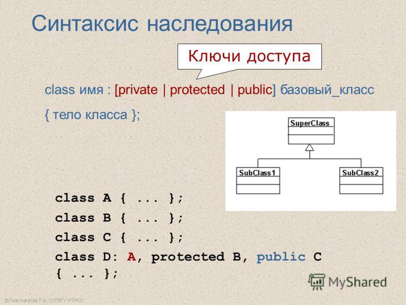 ©Павловская Т.А. (СПбГУ ИТМО) Синтаксис наследования class имя : [private | protected | public] базовый_класс { тело класса }; class A {... }; class B {... }; class C {... }; class D: A, protected B, public C {... }; Ключи доступа