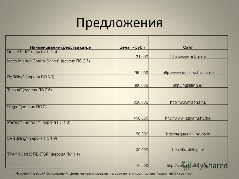 Предложения Наименование средства связиЦена (~ руб.)Сайт