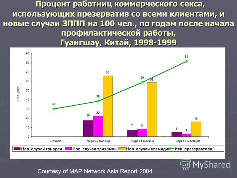 Процент работниц коммерческого секса, использующих презерватив со всеми клиентами, и новые случаи ЗППП на 100 чел., по годам после начала профилактической работы, Гуангшау, Китай, 1998-1999 Процент работниц коммерческого секса, использующих презерват