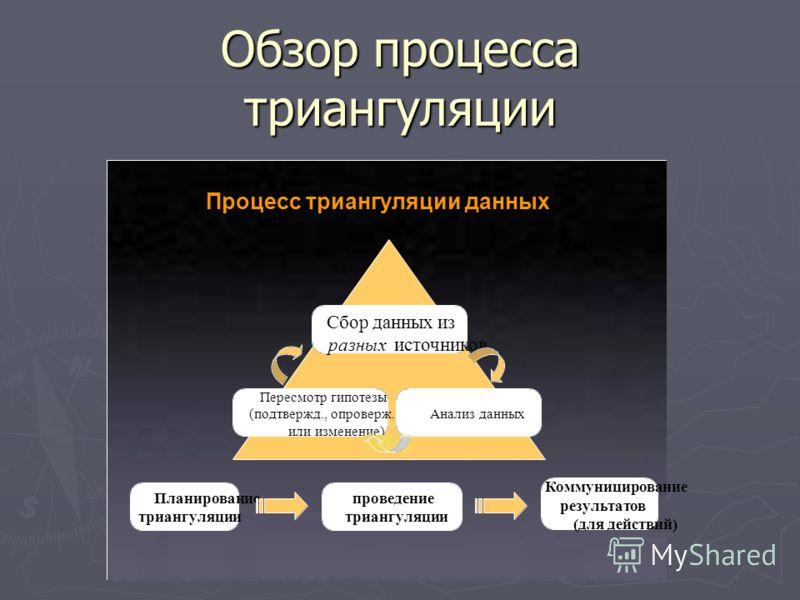 Обзор процесса триангуляции Планирование триангуляции Сбор данных из разныхисточников Анализ данных Пересмотр гипотезы (подтвержд., опроверж. или изменение) Коммуницирование результатов (для действий) Процесс триангуляции данных проведение триангуляц
