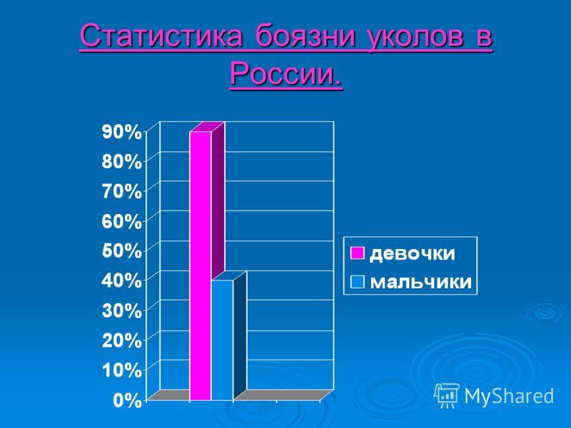 Статистика боязни уколов в России.