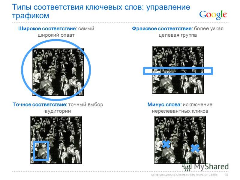 Конфиденциально. Собственность компании Google. Типы соответствия ключевых слов: управление трафиком Широкое соответствие: самый широкий охват Фразовое соответствие: более узкая целевая группа Точное соответствие: точный выбор аудитории Минус-слова: