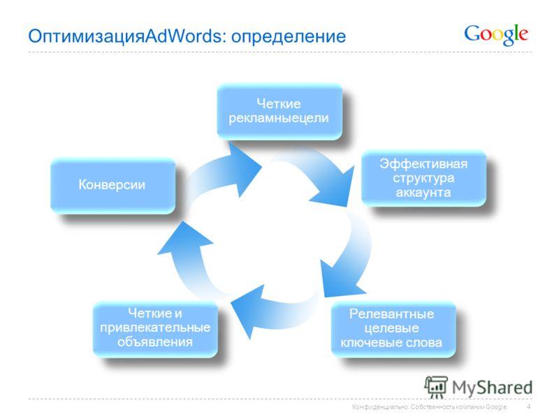 ОптимизацияAdWords: определение 4 Четкие рекламныецели Эффективная структура аккаунта Релевантные целевые ключевые слова Четкие и привлекательные объявления Конверсии