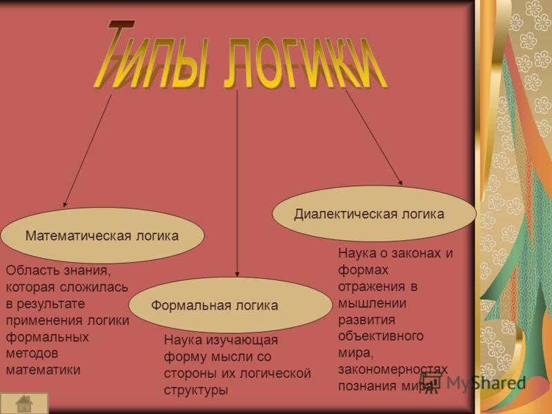 Математическая логика Формальная логика Диалектическая логика Наука о законах и формах отражения в мышлении развития объективного мира, закономерностях познания мира Наука изучающая форму мысли со стороны их логической структуры Область знания, котор