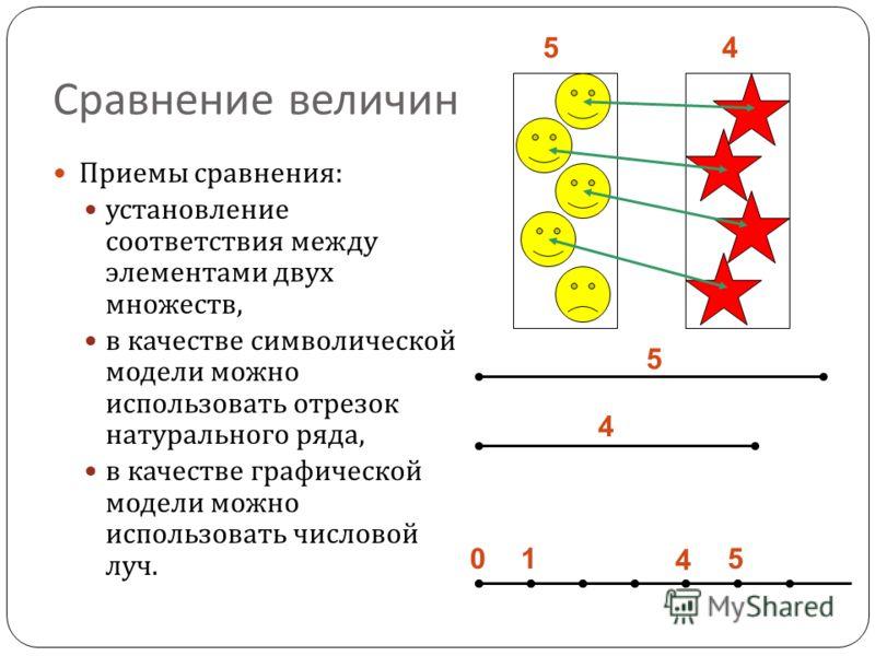 Сравнение величин Приемы сравнения : установление соответствия между элементами двух множеств, в качестве символической модели можно использовать отрезок натурального ряда, в качестве графической модели можно использовать числовой луч. 45 5 5 4 4 01