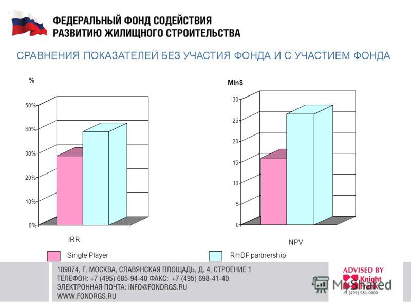 IRR NPV Single PlayerRHDF partnership % Mln$ СРАВНЕНИЯ ПОКАЗАТЕЛЕЙ БЕЗ УЧАСТИЯ ФОНДА И С УЧАСТИЕМ ФОНДА 0% 10% 20% 30% 40% 50% 0 5 10 15 20 25 30