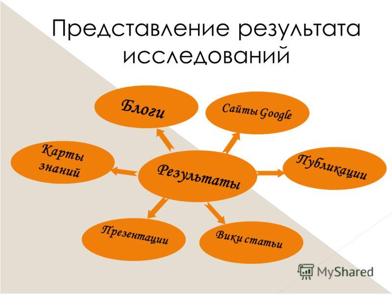Представление результата исследований Блоги Карты знаний Презентации Вики статьи Публикации Сайты Google Результаты