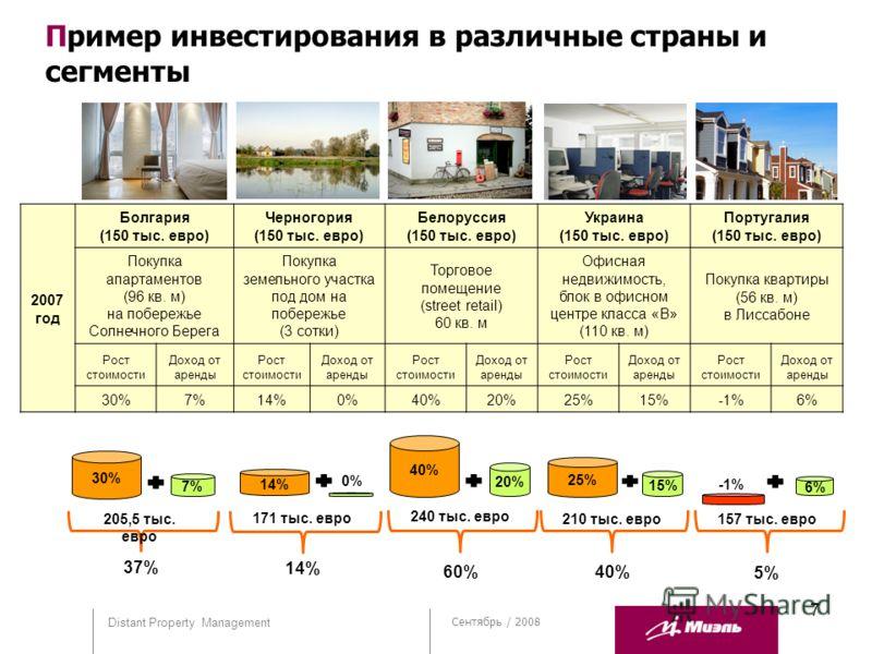 7 Сентябрь / 2008 Distant Property Management 2007 год Болгария (150 тыс. евро) Черногория (150 тыс. евро) Белоруссия (150 тыс. евро) Украина (150 тыс. евро) Португалия (150 тыс. евро) Покупка апартаментов (96 кв. м) на побережье Солнечного Берега По