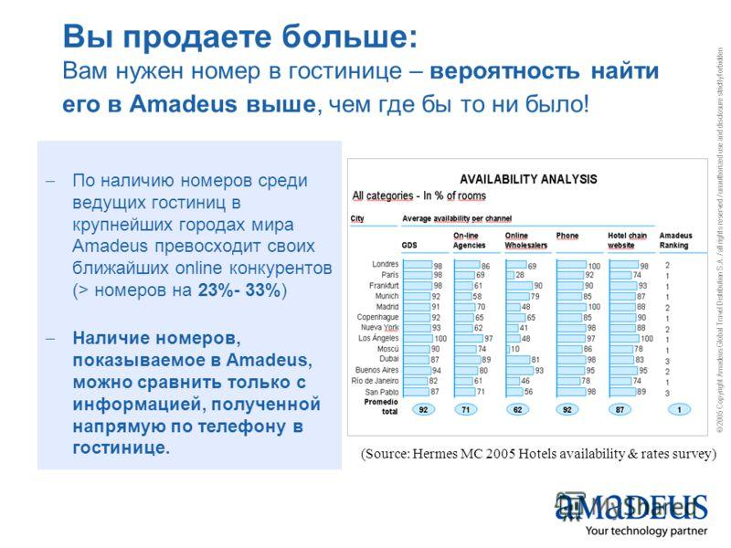 © 2005 Copyright Amadeus Global Travel Distribution S.A. / all rights reserved / unauthorized use and disclosure strictly forbidden Вы продаете больше: Вам нужен номер в гостинице – вероятность найти его в Amadeus выше, чем где бы то ни было! По нали