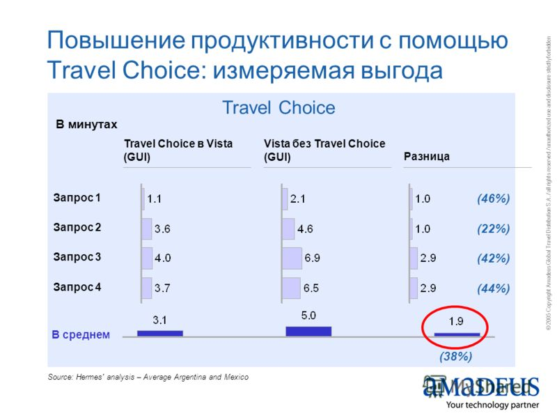© 2005 Copyright Amadeus Global Travel Distribution S.A. / all rights reserved / unauthorized use and disclosure strictly forbidden Повышение продуктивности с помощью Travel Choice: измеряемая выгода Travel Choice Travel Choice в Vista (GUI) Vista бе