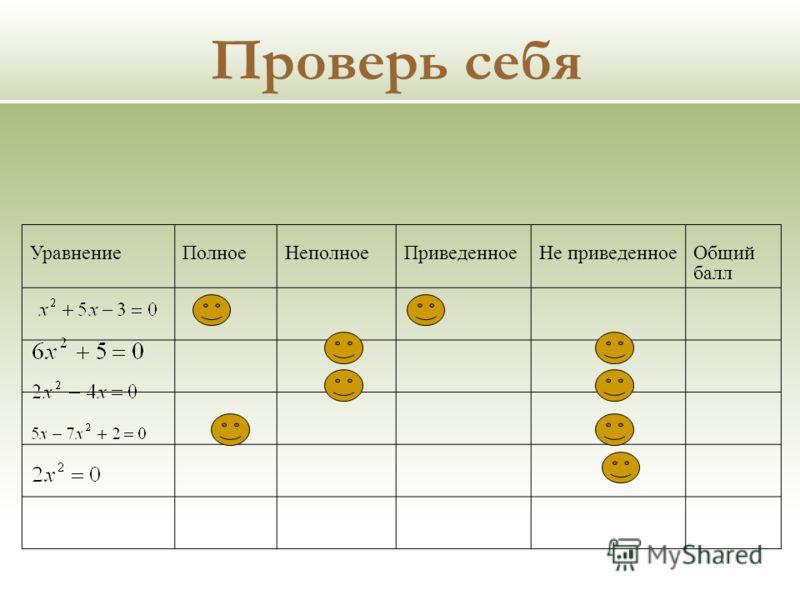 УравнениеПолноеНеполноеПриведенноеНе приведенноеОбщий балл Проверь себя