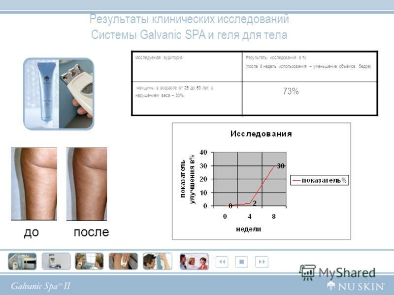 Исследуемая аудитория Результаты исследования в % (после 8 недель использования – уменьшение объёмов бедра) женщины в возрасте от 25 до 50 лет, с нарушением веса – 30% 73% Результаты клинических исследований Системы Galvanic SPA и геля для тела допос