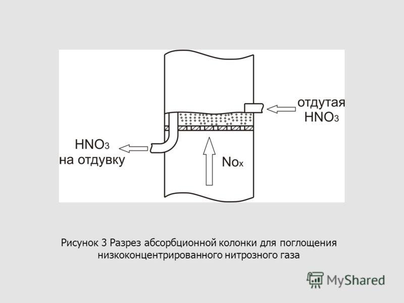 Рисунок 3 Разрез абсорбционной колонки для поглощения низкоконцентрированного нитрозного газа
