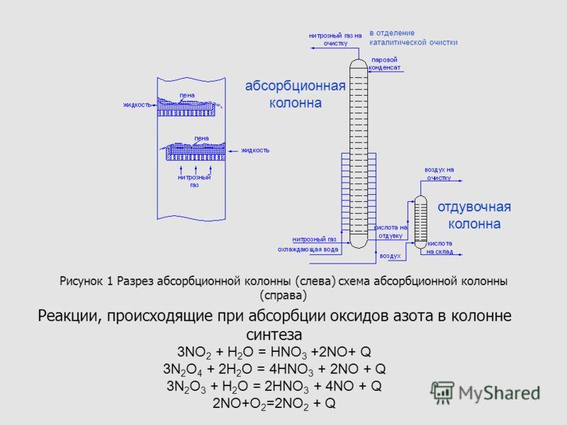абсорбционной колонны