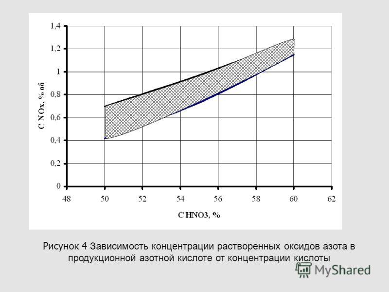 Рисунок 4 Зависимость концентрации растворенных оксидов азота в продукционной азотной кислоте от концентрации кислоты