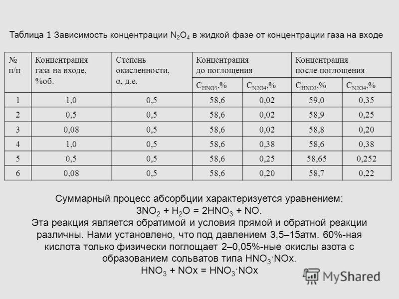 Таблица 1 Зависимость концентрации N 2 O 4 в жидкой фазе от концентрации газа на входе Суммарный процесс абсорбции характеризуется уравнением: 3NO 2 + H 2 O = 2HNO 3 + NO. Эта реакция является обратимой и условия прямой и обратной реакции различны. Н