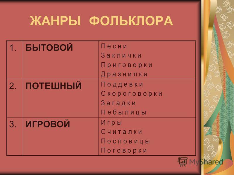 ЖАНРЫ ФОЛЬКЛОРА 1.БЫТОВОЙ П е с н и З а к л и ч к и П р и г о в о р к и Д р а з н и л к и 2.ПОТЕШНЫЙ П о д д е в к и С к о р о г о в о р к и З а г а д к и Н е б ы л и ц ы 3.ИГРОВОЙ И г р ы С ч и т а л к и П о с л о в и ц ы П о г о в о р к и
