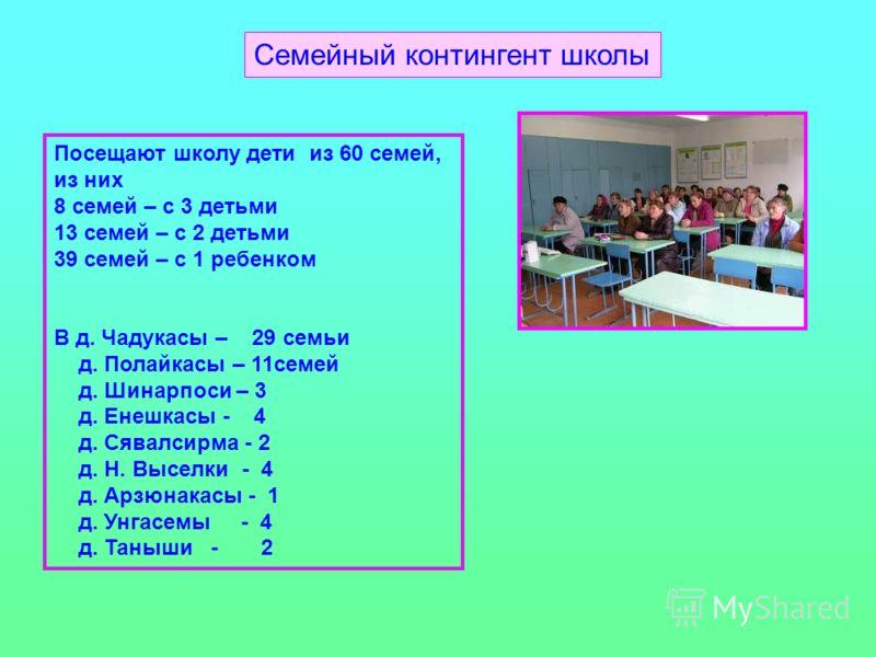 Семейный контингент школы Посещают школу дети из 60 семей, из них 8 семей – с 3 детьми 13 семей – с 2 детьми 39 семей – с 1 ребенком В д. Чадукасы – 29 семьи д. Полайкасы – 11семей д. Шинарпоси – 3 д. Енешкасы - 4 д. Сявалсирма - 2 д. Н. Выселки - 4