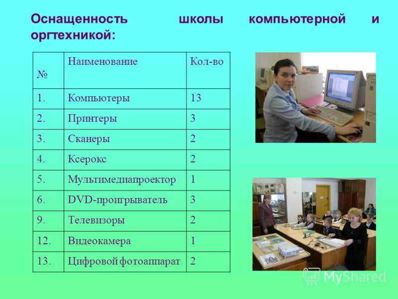 Оснащенность школы компьютерной и оргтехникой: НаименованиеКол-во 1.Компьютеры13 2.Принтеры3 3.Сканеры2 4.Ксерокс2 5.Мультимедиапроектор1 6.DVD-проигрыватель3 9.Телевизоры2 12.Видеокамера1 13.Цифровой фотоаппарат2