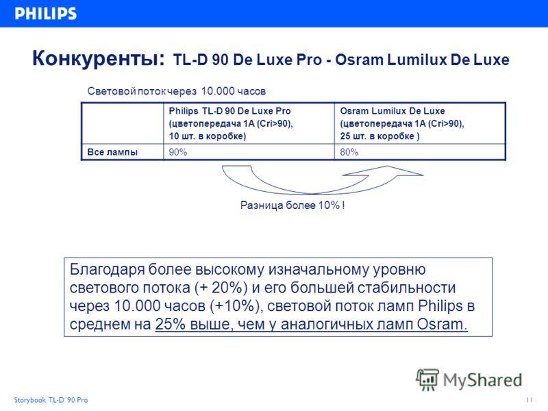 Storybook TL-D 90 Pro11 Philips TL-D 90 De Luxe Pro (цветопередача 1A (Cri>90), 10 шт. в коробке) Osram Lumilux De Luxe (цветопередача 1A (Cri>90), 25 шт. в коробке ) Все лампы90%80% Разница более 10% ! Световой поток через 10.000 часов Благодаря бол