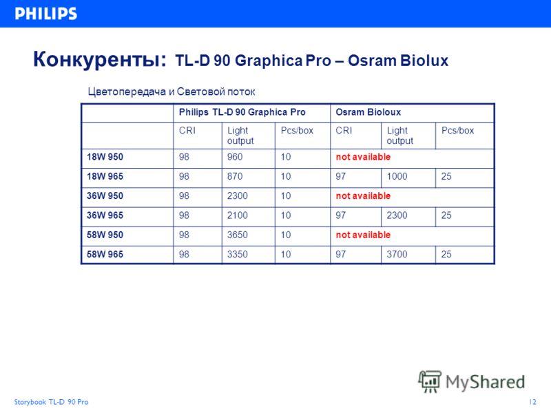 Storybook TL-D 90 Pro12 Цветопередача и Световой поток Конкуренты: TL-D 90 Graphica Pro – Osram Biolux Philips TL-D 90 Graphica ProOsram Bioloux CRILight output Pcs/boxCRILight output Pcs/box 18W 9509896010not available 18W 965988701097100025 36W 950