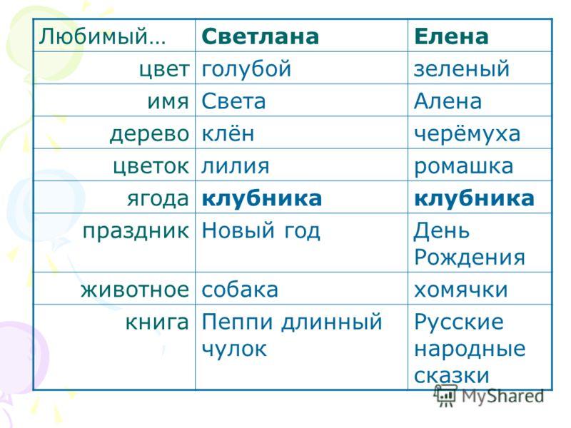Любимый…СветланаЕлена цветголубойзеленый имяСветаАлена деревоклёнчерёмуха цветоклилияромашка ягодаклубника праздникНовый годДень Рождения животноесобакахомячки книгаПеппи длинный чулок Русские народные сказки