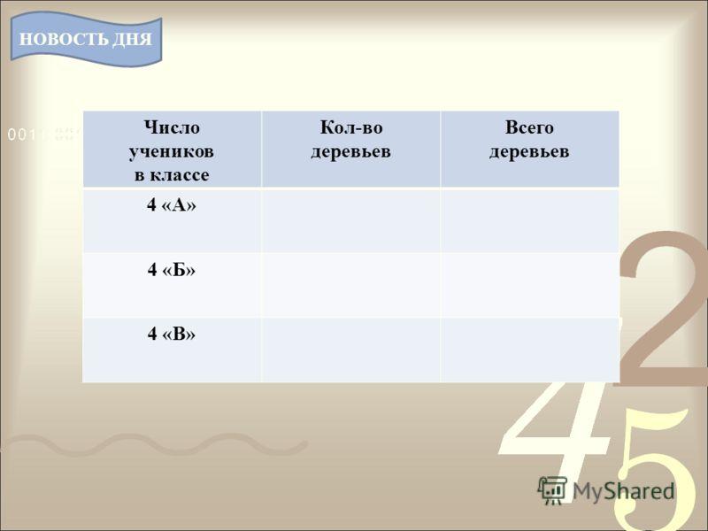 Число учеников в классе Кол-во деревьев Всего деревьев 4 «А» 4 «Б» 4 «В» НОВОСТЬ ДНЯ