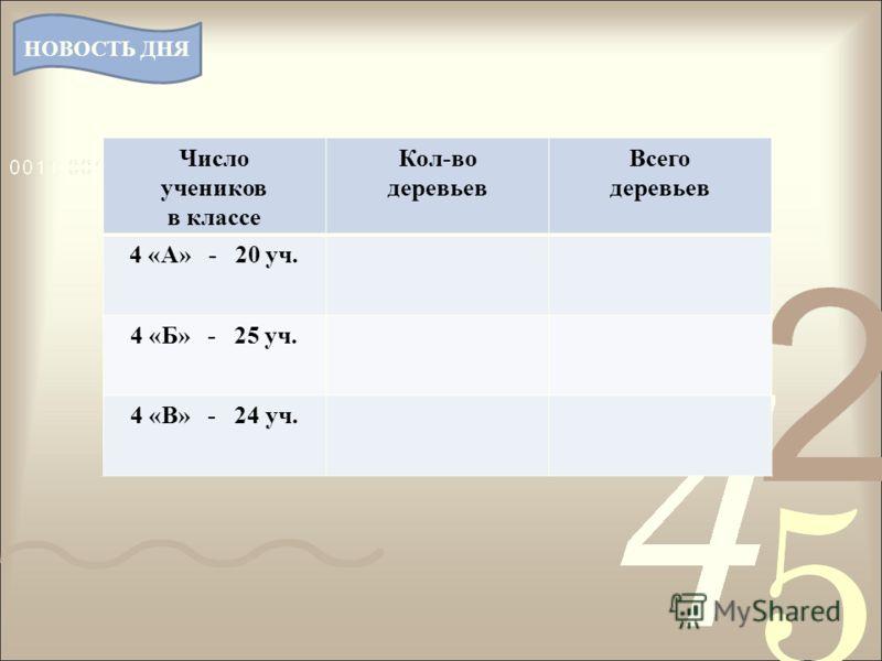 Число учеников в классе Кол-во деревьев Всего деревьев 4 «А» - 20 уч. 4 «Б» - 25 уч. 4 «В» - 24 уч. НОВОСТЬ ДНЯ