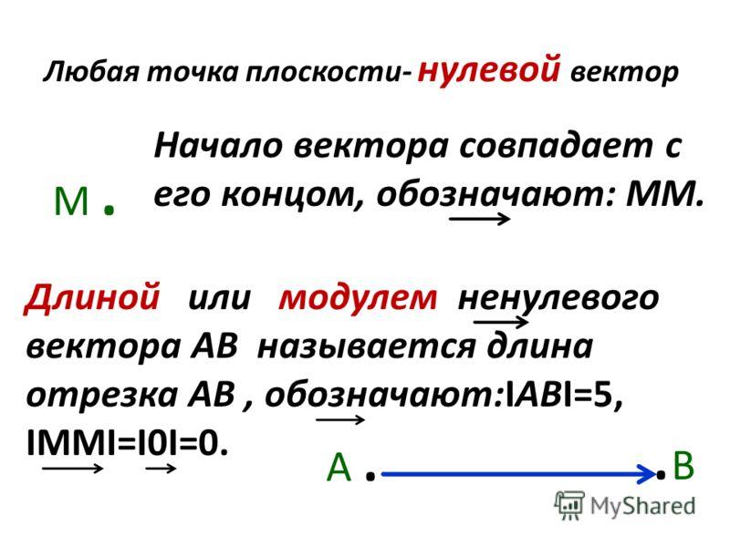 Любая точка плоскости- нулевой вектор М. М. Начало вектора совпадает с его концом, обозначают: ММ. Длиной или модулем ненулевого вектора АВ называется длина отрезка АВ, обозначают:IАВI=5, IММI=I0I=0. А. А..В.В