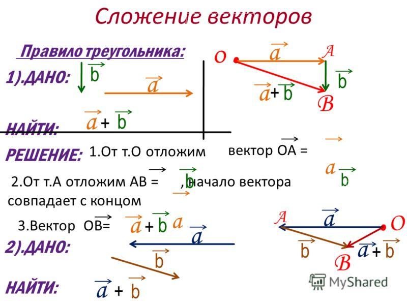 Сложение векторов вектор ОА = а 2.От т.А отложим АВ =, начало вектора совпадает с концом b а b Правило треугольника: 1).ДАНО: НАЙТИ: РЕШЕНИЕ: а а b b 1.От т.О отложим О. А b а В + + а b 3.Вектор ОВ= а + b 2).ДАНО: НАЙТИ: b а а b +. О А В а b а + b