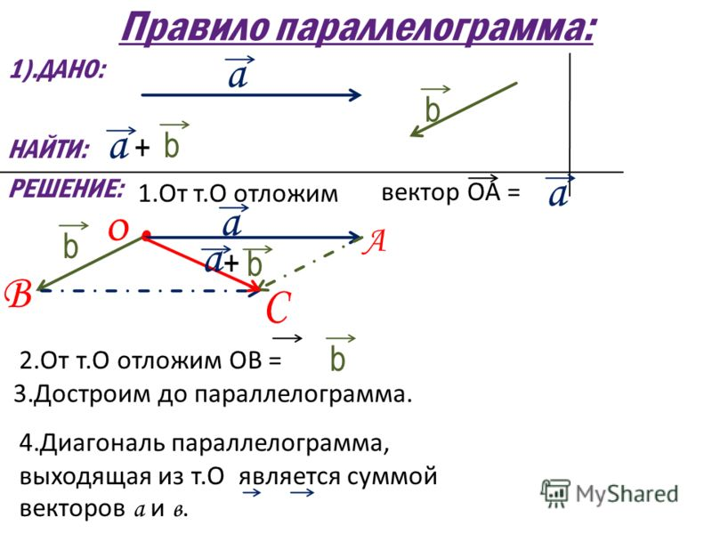 Правило параллелограмма: 1).ДАНО: НАЙТИ: РЕШЕНИЕ: а b + а + b 1.От т.О отложим вектор ОА = а О. b а А В С b а 2.От т.О отложим ОВ = 3.Достроим до параллелограмма. b 4.Диагональ параллелограмма, выходящая из т.О является суммой векторов а и в.