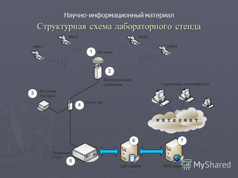 Структурная схема лабораторного стенда Научно-информационный материал