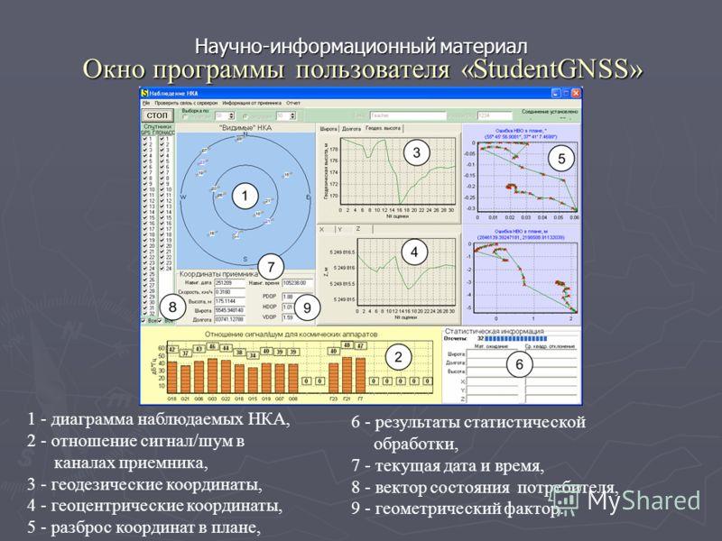 Окно программы пользователя «StudentGNSS» Научно-информационный материал 6 - результаты статистической обработки, 7 - текущая дата и время, 8 - вектор состояния потребителя, 9 - геометрический фактор. 1 - диаграмма наблюдаемых НКА, 2 - отношение сигн