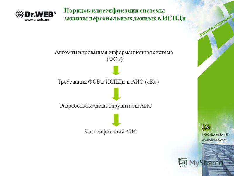 Автоматизированная информационная система (ФСБ) Требования ФСБ к ИСПДн и АИС («К») Разработка модели нарушителя АИС Классификация АИС Порядок классификации системы защиты персональных данных в ИСПДн 15
