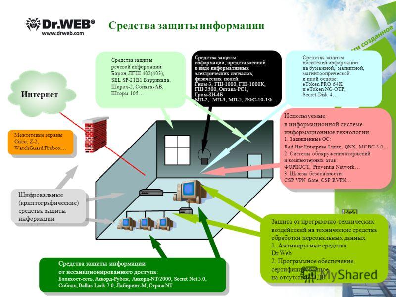 Защита от программно-технических воздействий на технические средства обработки персональных данных 1. Антивирусные средства: Dr.Web 2. Программное обеспечение, сертифицированное на отсутствие НДВ. Защита от программно-технических воздействий на техни