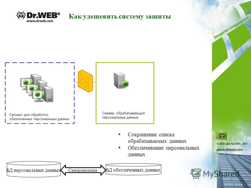 Как удешевить систему защиты Сокращение списка обрабатываемых данных Обезличивание персональных данных Сервер, обрабатывающий персональные данные Сегмент для обработки обезличенных персональных данных 77 БД персональных данных БД обезличенных данных