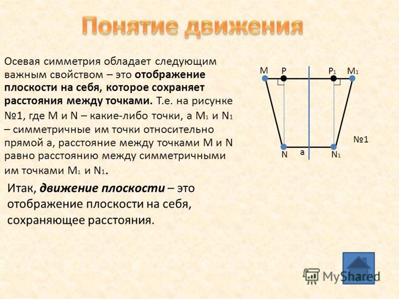 Осевая симметрия обладает следующим важным свойством – это отображение плоскости на себя, которое сохраняет расстояния между точками. Т.е. на рисунке 1, где М и N – какие-либо точки, а М 1 и N 1 – симметричные им точки относительно прямой а, расстоян