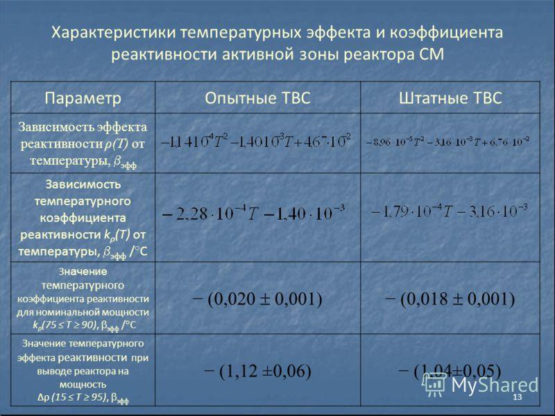 Характеристики температурных эффекта и коэффициента реактивности активной зоны реактора СМ ПараметрОпытные ТВСШтатные ТВС Зависимость эффекта реактивности ρ(Т) от температуры, эфф Зависимость температурного коэффициента реактивности k ρ (Т) от темпер