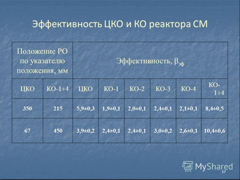 Эффективность ЦКО и КО реактора СМ Положение РО по указателю положения, мм Эффективность, эф ЦКО КО-1 4 ЦКОКО-1КО-2КО-3КО-4 КО- 1 4 3502155,9±0,31,9±0,12,0±0,12,4±0,12,1±0,18,4±0,5 674503,9±0,22,4±0,12,4±0,13,0±0,22,6±0,110,4±0,6 17
