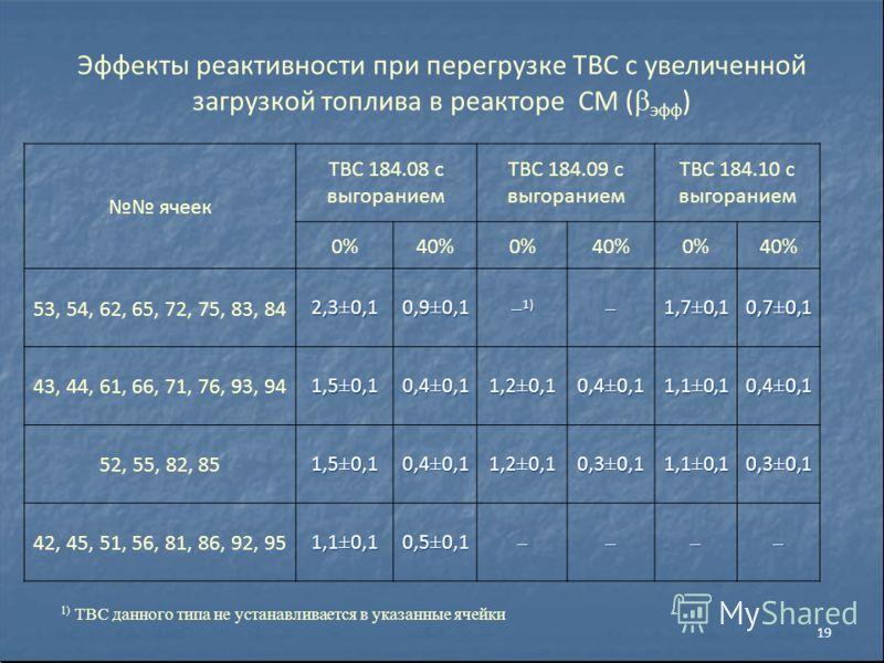 Эффекты реактивности при перегрузке ТВС с увеличенной загрузкой топлива в реакторе СМ ( эфф ) ячеек ТВС 184.08 с выгоранием ТВС 184.09 с выгоранием ТВС 184.10 с выгоранием 0%40%0%40%0%40% 53, 54, 62, 65, 72, 75, 83, 842,3±0,10,9±0,1 1) 1)1,7±0,10,7±0