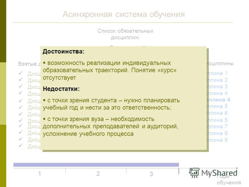 Асинхронная система обучения Список обязательных дисциплин: Дисциплина 1 Дисциплина 2 Дисциплина 3 Дисциплина 4 Дисциплина 5 Дисциплина 6 Дисциплина 9 Дисциплина 10 Дисциплина 11 Дисциплина 12 Взятые дисциплины Дисциплина 1 Дисциплина 2 Дисциплина 3