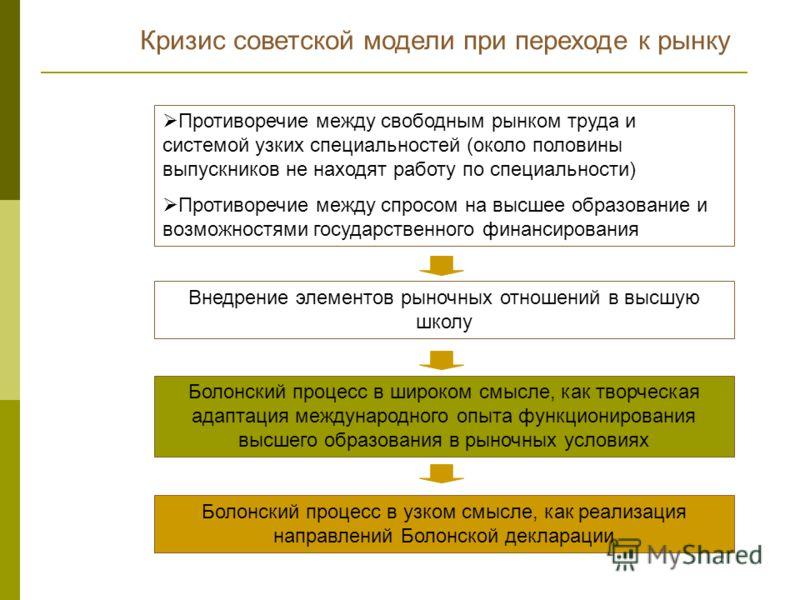 Кризис советской модели при переходе к рынку Противоречие между свободным рынком труда и системой узких специальностей (около половины выпускников не находят работу по специальности) Противоречие между спросом на высшее образование и возможностями го