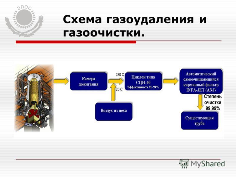 Схема газоудаления и газоочистки.