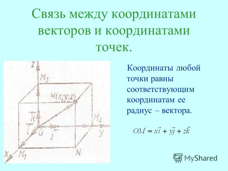 Связь между координатами векторов и координатами точек. Координаты любой точки равны соответствующим координатам ее радиус – вектора.