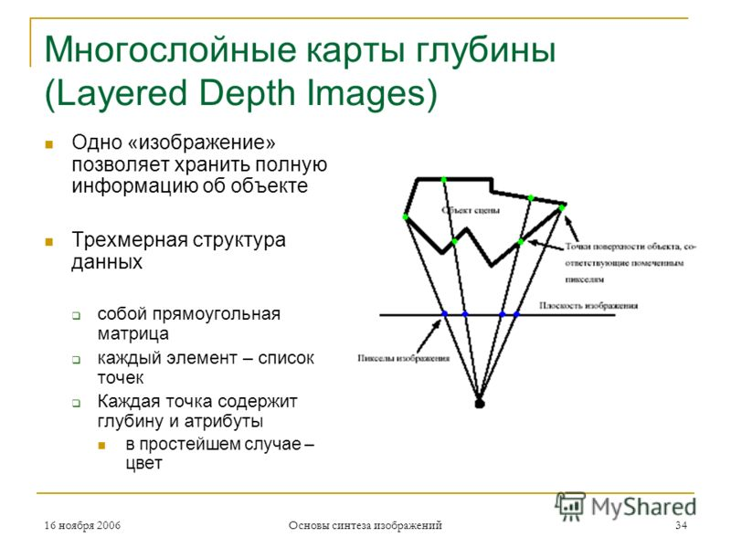 16 ноября 2006 Основы синтеза изображений 34 Многослойные карты глубины (Layered Depth Images) Одно «изображение» позволяет хранить полную информацию об объекте Трехмерная структура данных собой прямоугольная матрица каждый элемент – список точек Каж